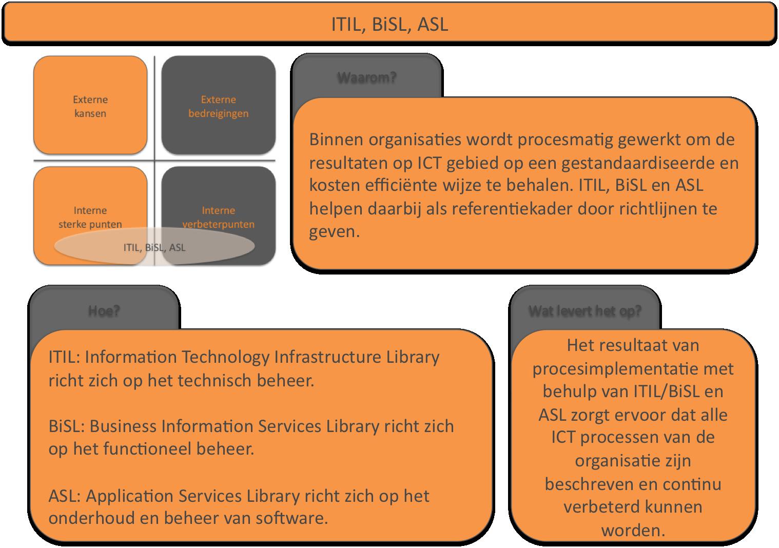 ITIL BiSL en ASL