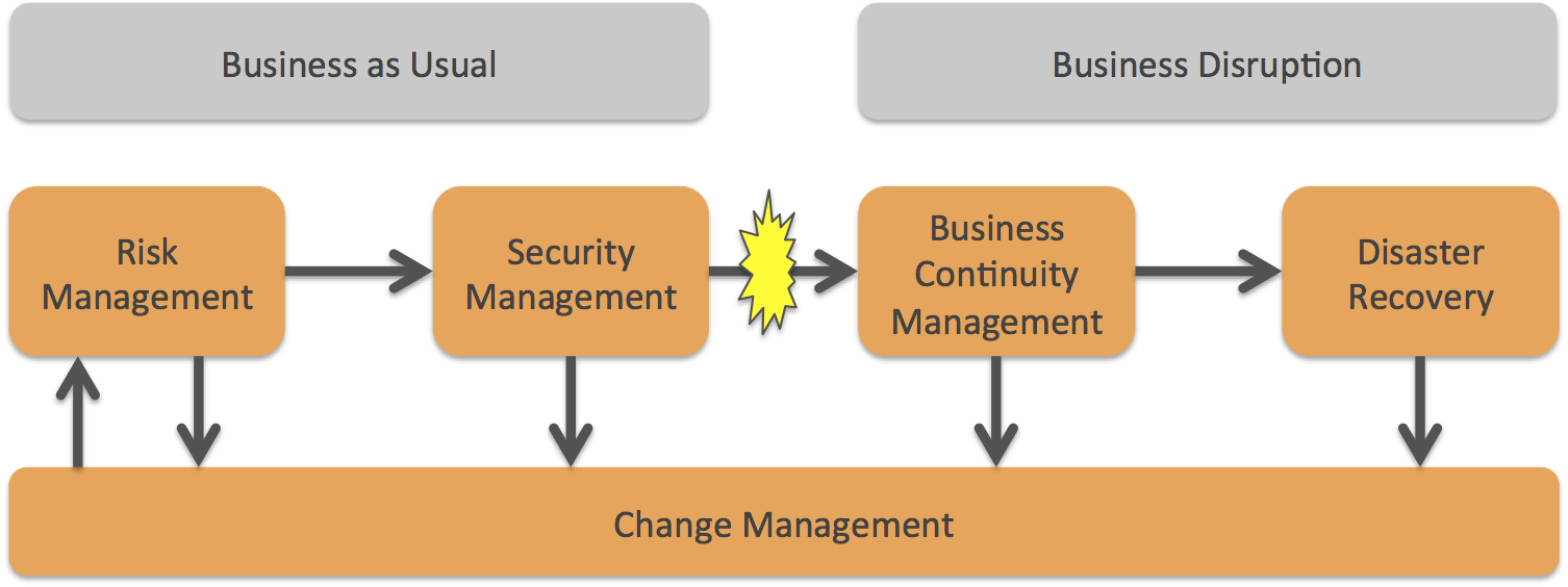Risk Security Business Continuity Disaster Recovery Change