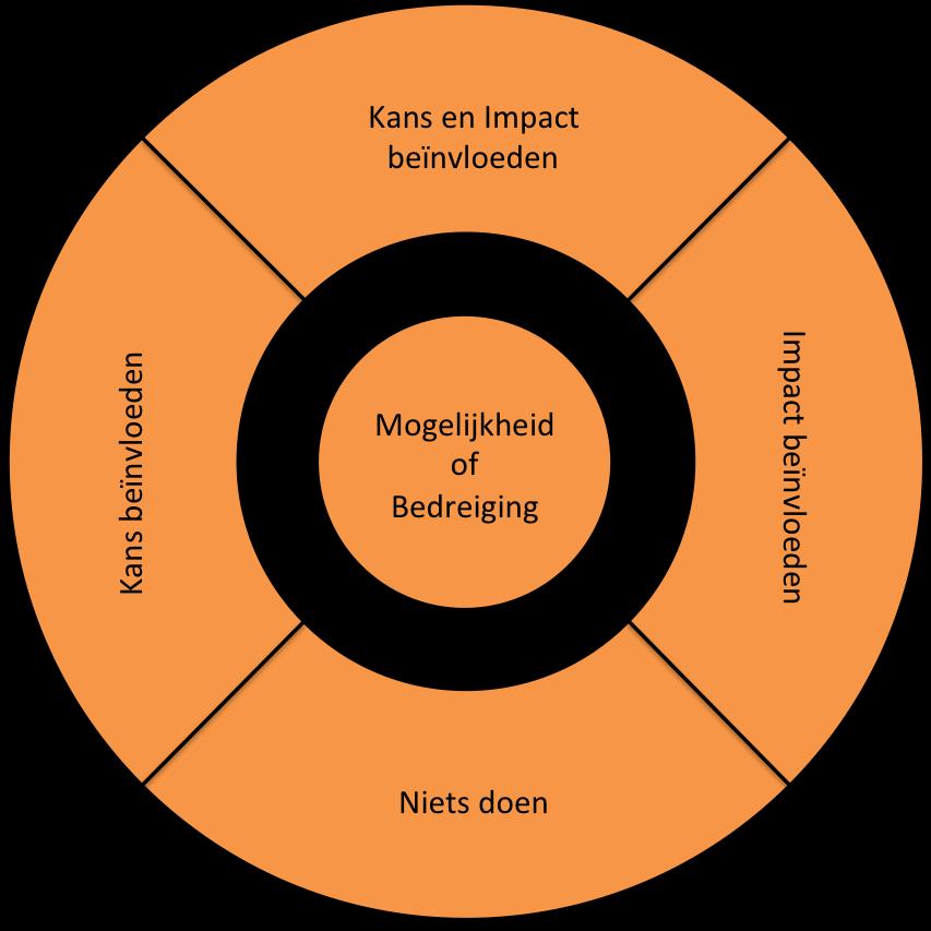 Cirkel van mogelijkheden en bedreigingen